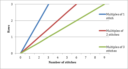 A sample graph for charting stitch increases from Fiona Ellis, 2015 WEBS Designer in Residence - read more at blog.yarn.com